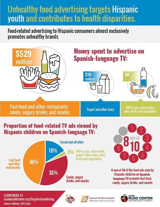 Lebensmittel-anzeigen-targeting schwarze und hispanische Jugend fast ausschließlich fördern ungesunde Produkte