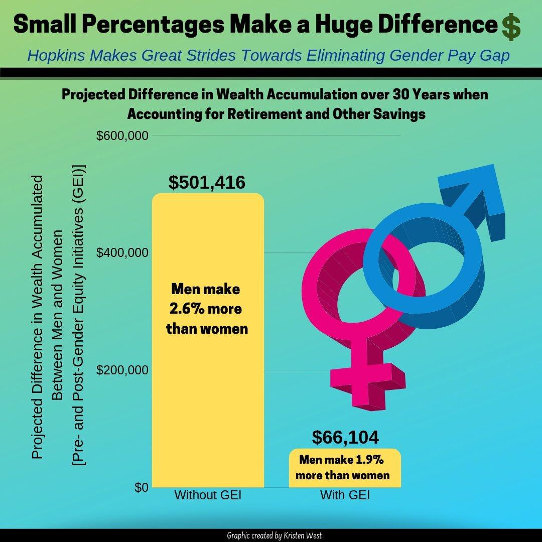 Johns Hopkins Fakultät Daten, die aufzeigen, wie geschlechtsspezifische Unterschiede im Gehalt summieren sich im Laufe eines Lebens