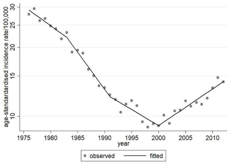 Japanische Studie findet über trends in zervikalen Krebs und die Behandlung reagieren