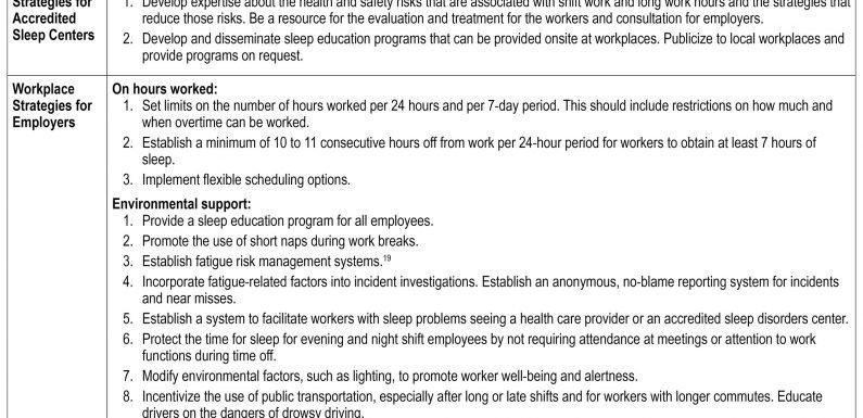 Arbeitsplatz Interventionen können den Schlaf zu verbessern-Gewohnheiten und-Dauer für Mitarbeiter