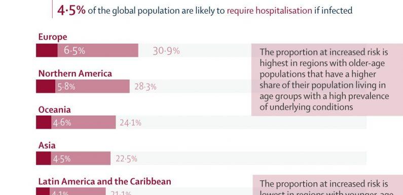 1 in 5 Menschen weltweit haben eine zugrunde liegende Gesundheitszustand, die könnte erhöhen das Risiko von schweren COVID-19